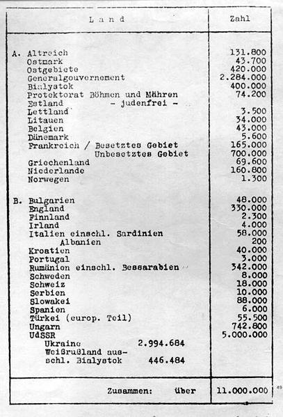 Данные о численности еврейского населения по странам Европы